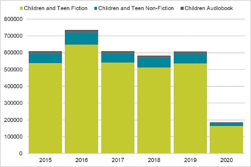 Graph of Devon Libraries childrens loans