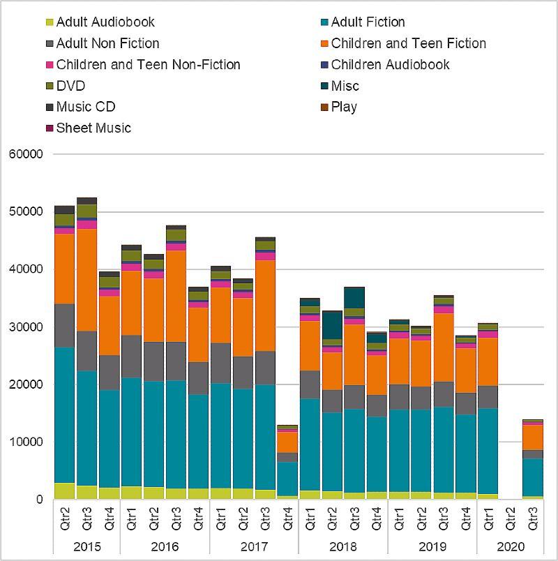 Graph of Devon Libraries loans breakdowns