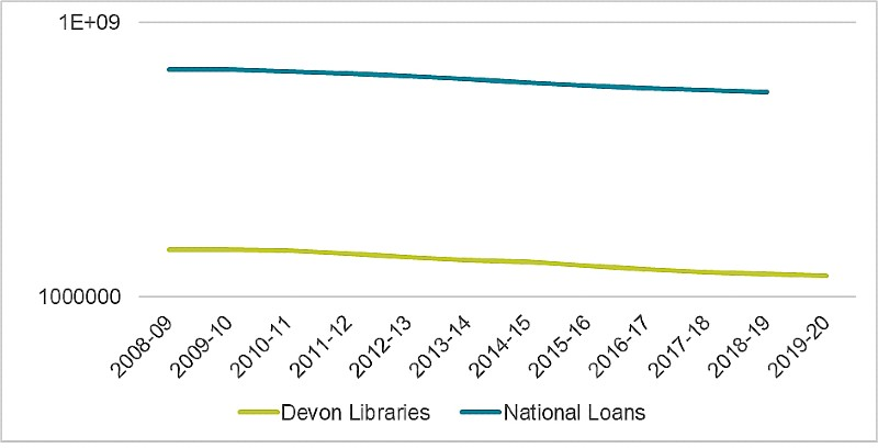 Graph of Devon Libraries vs Nation Loans